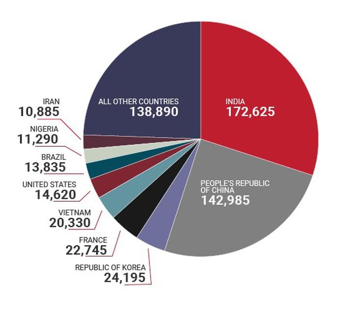 Thống kê du học sinh quốc tế tại Canada ngày 31/12/2018: Việt Nam có 20,330 học sinh
